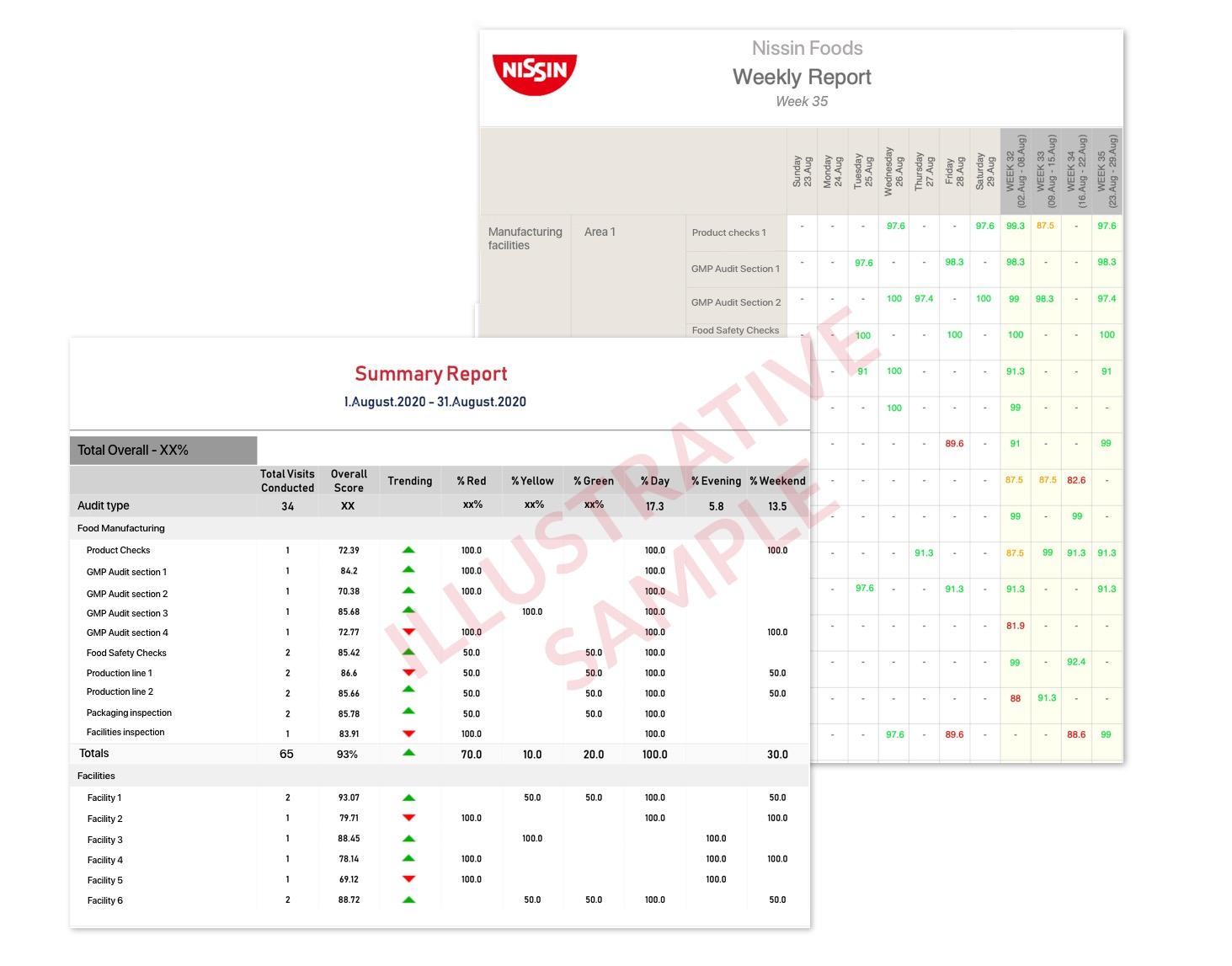 food quality audits